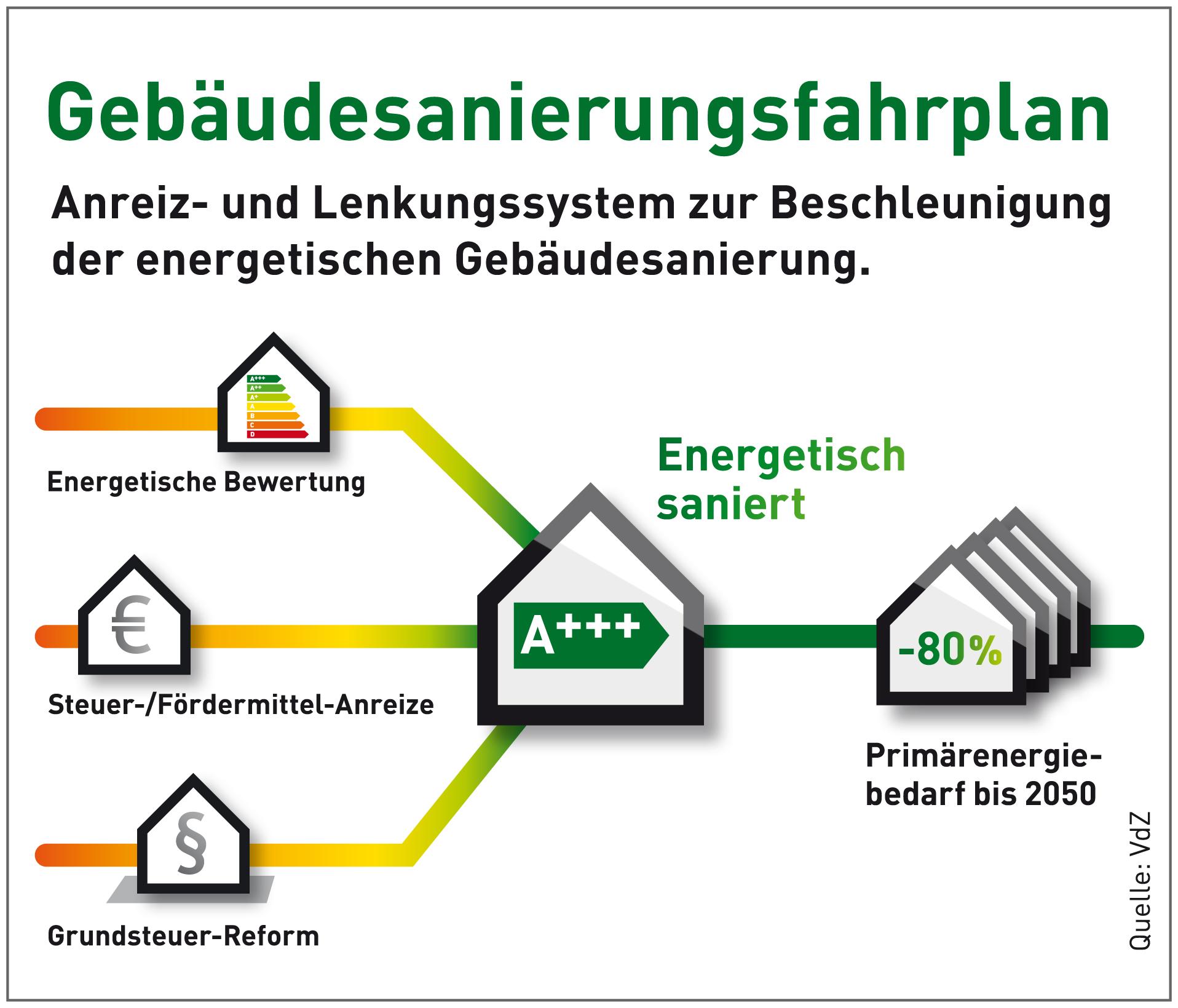 Neue Initiativen für Energieeffizienz an Gebäuden