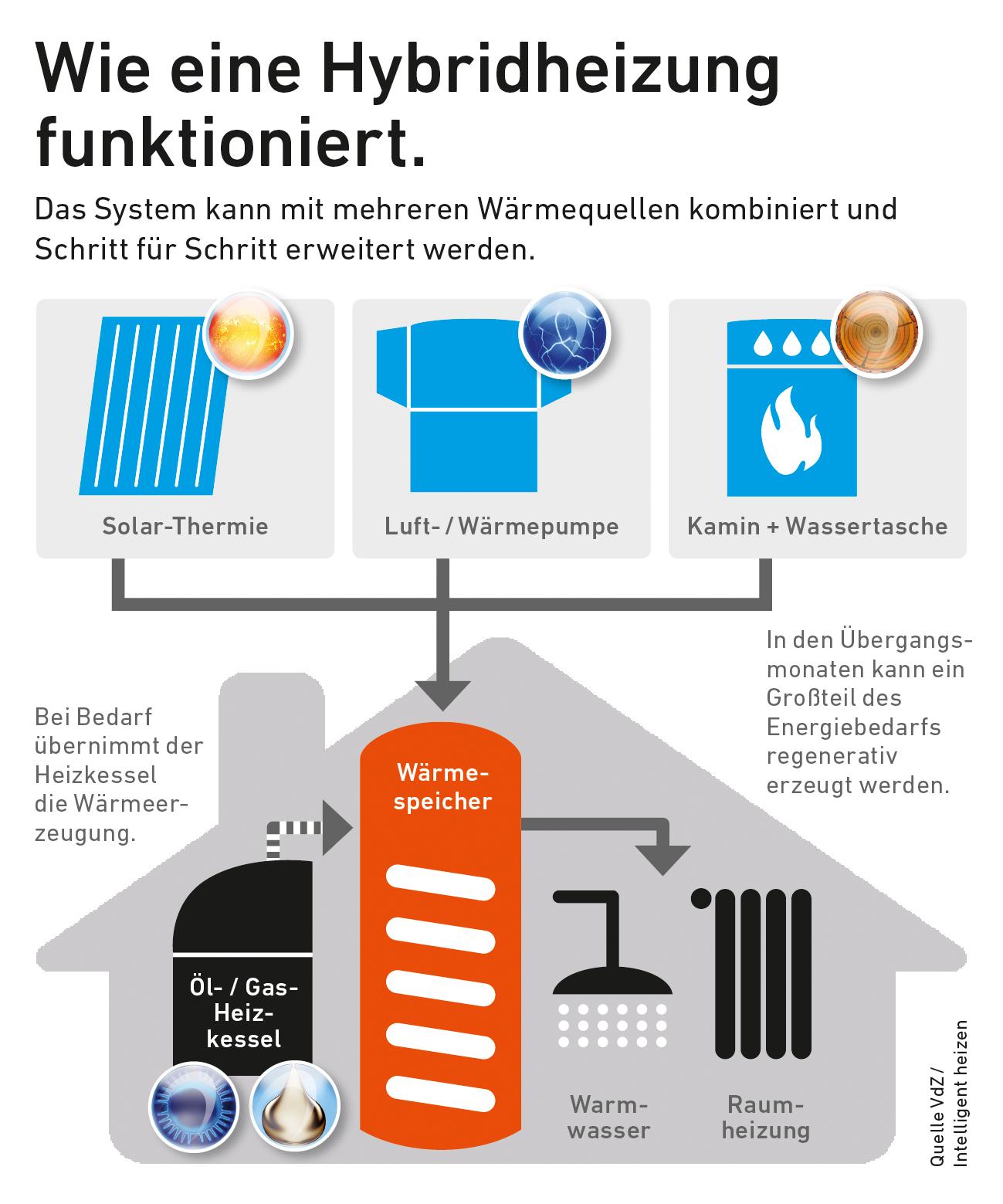 Hybridheizung: Wärme auf Vorrat speichern