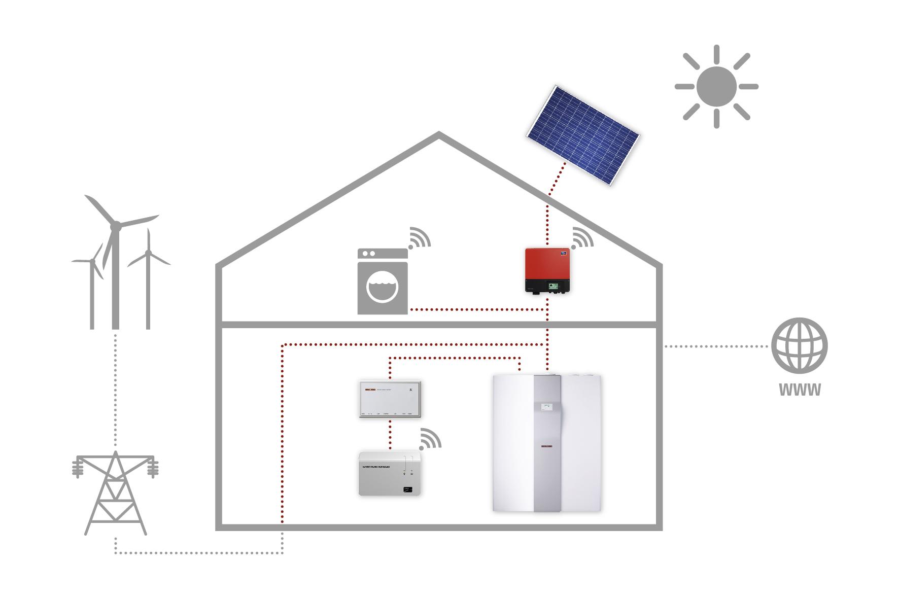 Intelligentes Energiemanagement in Wohngebäuden verbindet Strom- und Wärmeerzeugung mit dem Verbrauch