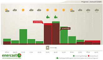 Eigenverbrauch von Solarstrom optimieren mit spezifische Wetterprognosen