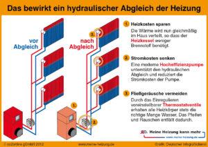 Was ist der hydraulische Abgleich einer Heizungsanlage, wer braucht ihn und wie viel kostet der Abgleich?
