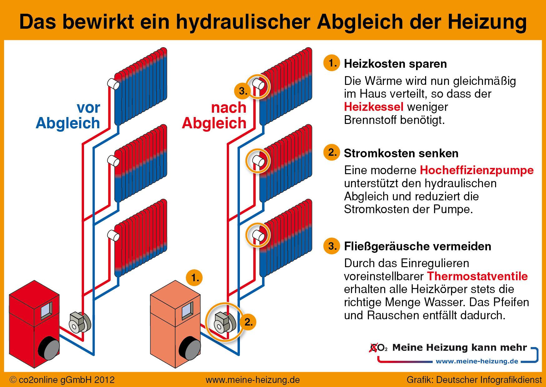 Technik Hydraulischer Abgleich