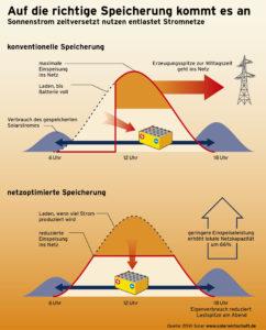 Förderprogramm für Solarstrom-Speicher startet doch im Mai