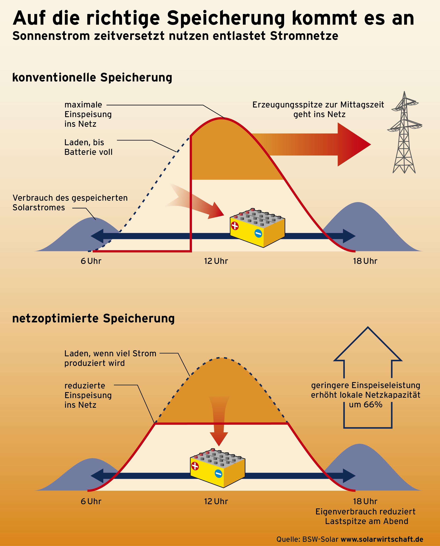 Intelligente Solarstrom-Speicherung