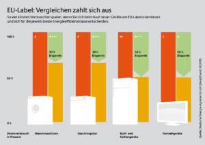 Stromkosten sparen mit Energielabel