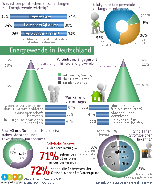 Neue Infografik mit Daten zur Energiewende