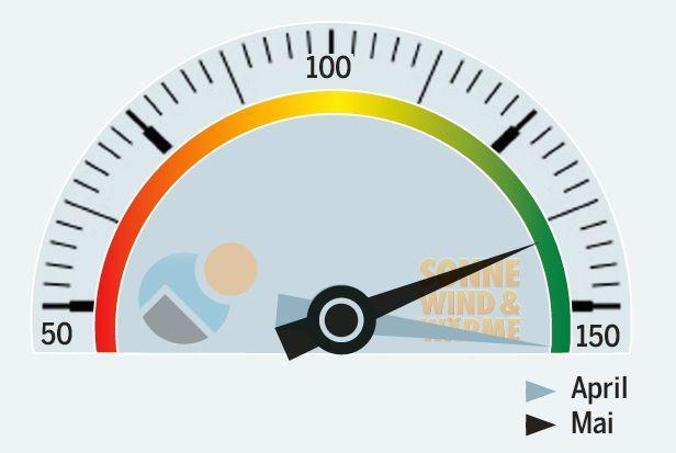 Neuer PV-Branchenindex prognostiziert Auftragslage im Solargeschäft - hier: Aktuelles Barometer im Mai 2013 (Grafik: Sonne, Wind und Wärme)