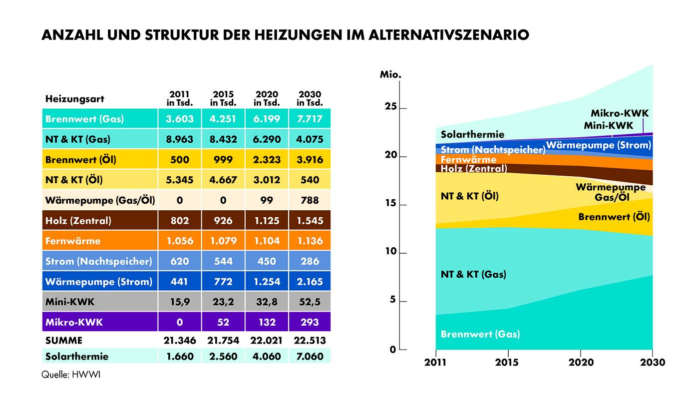 Öl- und Gasheizungen werden auch in 2030 den größten Anteil der Heizungen stellen