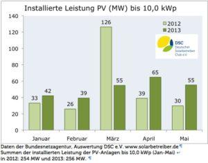 Neubau installierter PV-Leistung, Grafik: DSC e.V.