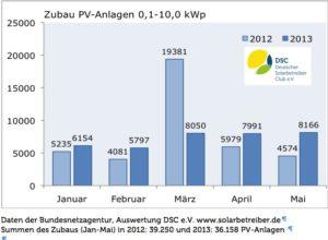 Zubau von PV-Anlagen bis 10 kWp, Grafik: DSC e.V.