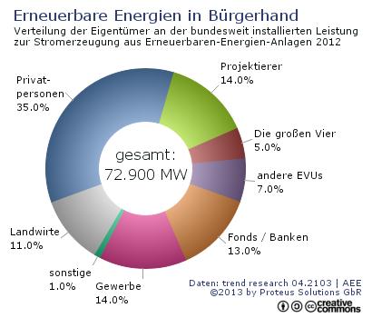 Proteus Statistik Verteilung der Eigentuemer