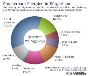 Erneuerbare Energien in Bürgerhand, Grafik: Proteus-Solutions