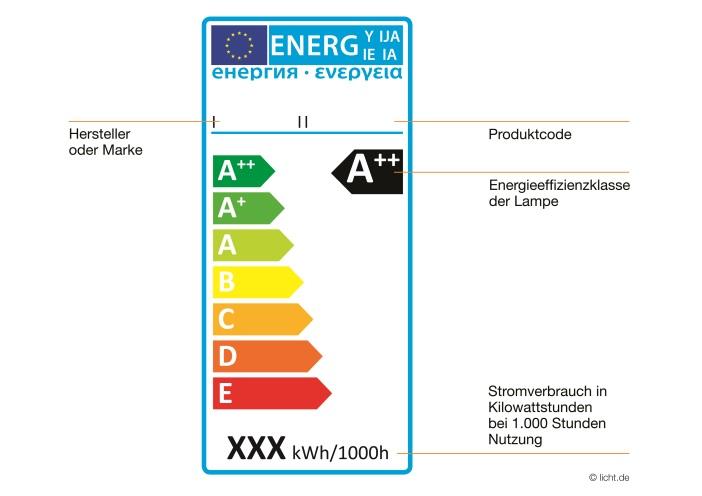 Neue Anforderung an Leuchtmittel ab 01. September 2013