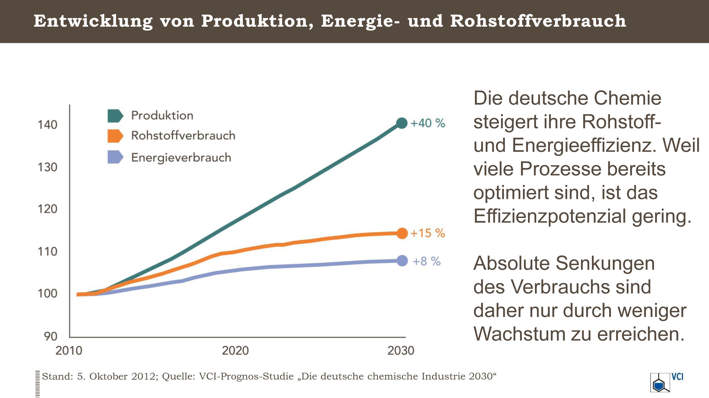 Rohstoff- und Energieeffizienz in der deutschen Chemie-Industrie