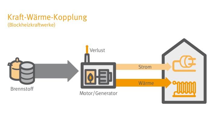 Kraft-Wärme-Kopplung sorgt für Strom und Wärme aus dem Heizungskeller
