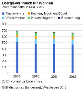 Mehr erneuerbare Energie und weniger Heizöl für Heizungen in Deutschland