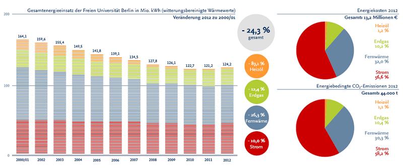 Beim Klimaschutz ist die FU Berlin eine Exzellenz-Uni