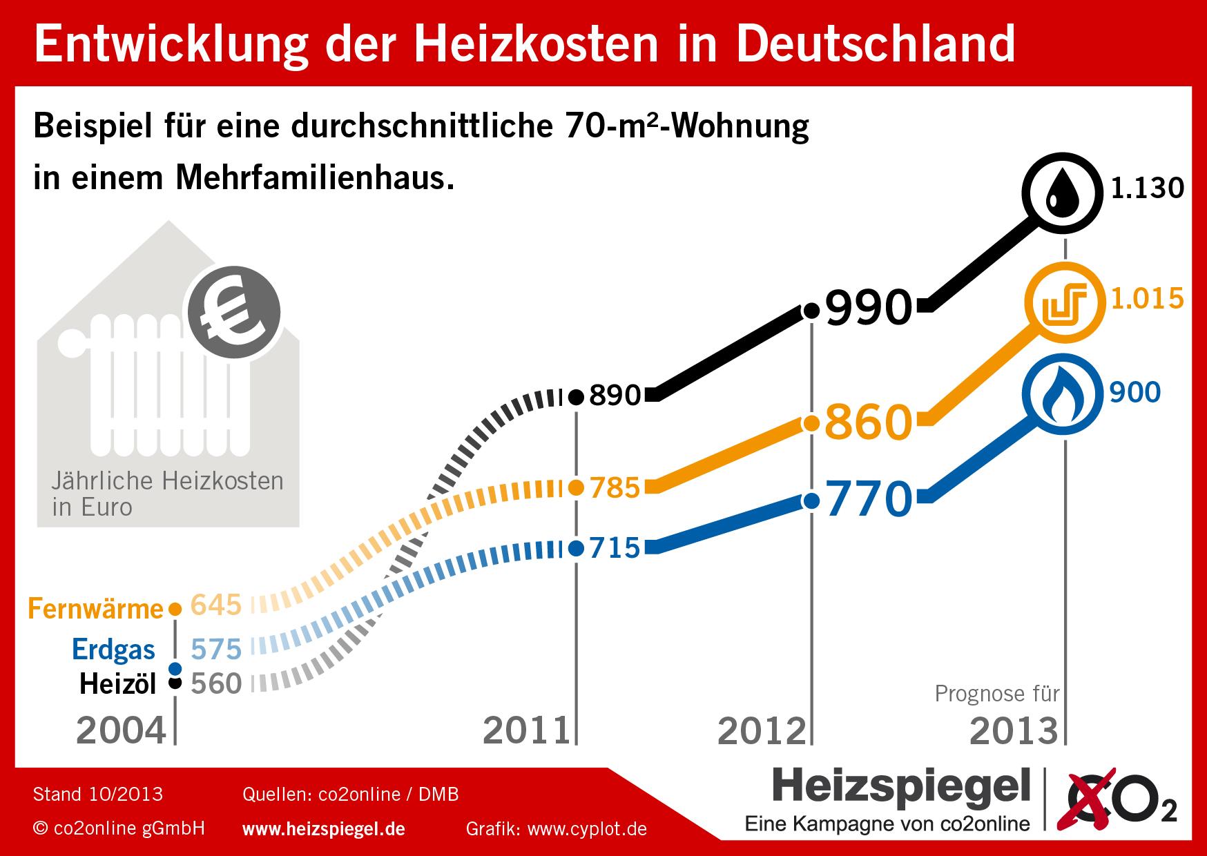 Energieverbrauch und Kosten für Heizung in 2012 um 9 Prozent gestiegen