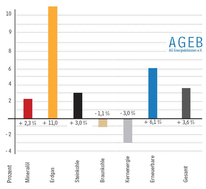 Entwicklung Energieverbrauch 2013