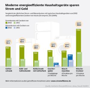 Moderne energieeffiziente Haushaltsgeräte sparen Strom und Geld.