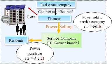 Toshiba Modell Stromversorgung