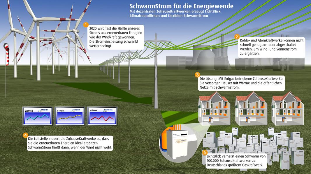Infografik SchwarmStrom und ZuhauseKraftwerk