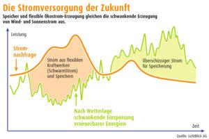 Infografik Stromversorgung der Zukunft, Grafik: Lichtblick SE