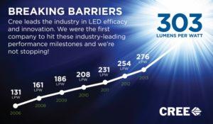 Durchbruch der 300 Lumen pro Watt Grenze bei LED, Grafik: Cree, Inc. (Nasdaq: CREE)