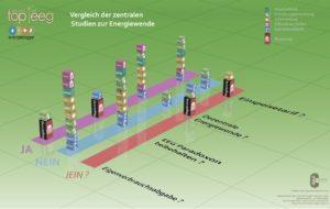 Grafischer Vergleich der zentralen Studien zur Energiewende, Grafik: Benjamin Bauer, Cornelia Daniel-Gruber, Maria Nasswetter, Thomas Nasswetter