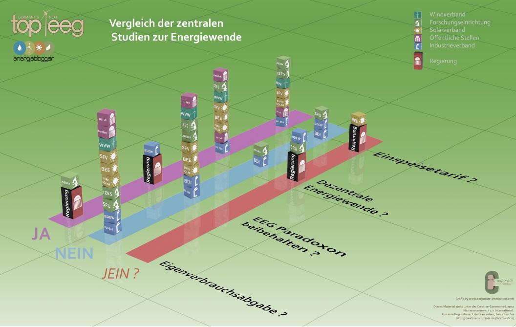 Energiewende mit großen Vorteilen bei dezentraler Struktur und Eigenverbrauch