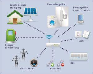 Möglichkeiten im SmartHome mit EnOcean Technologie, Grafik: EnOcean GmbH
