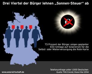 """Drei Viertel der Bürger lehnen """"Sonnen-Steuer"""" ab, Quelle: BSW-Solar"""