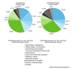 Qualifikationen in den Arbeitsfeldern Energieeffizienz und und erneuerbare Energien, Quelle: Datenbank greenjobs.de