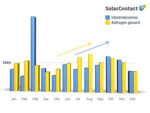 SolarContact-Index: PV-Ausbau braucht verlässliche Rahmenbedingungen