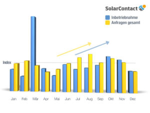 SolarContact-Index 2012, Grafik: DAA