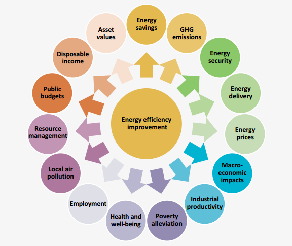 multiole benefits of energy efficiency