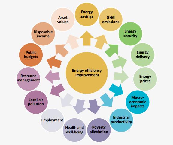 Energieeffizienz hat große Vorteile die wir noch nicht kannten