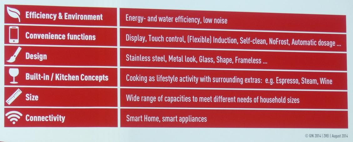 Energieeffizienz wichtigster Kundenwunsch bei Haushaltsgeräten