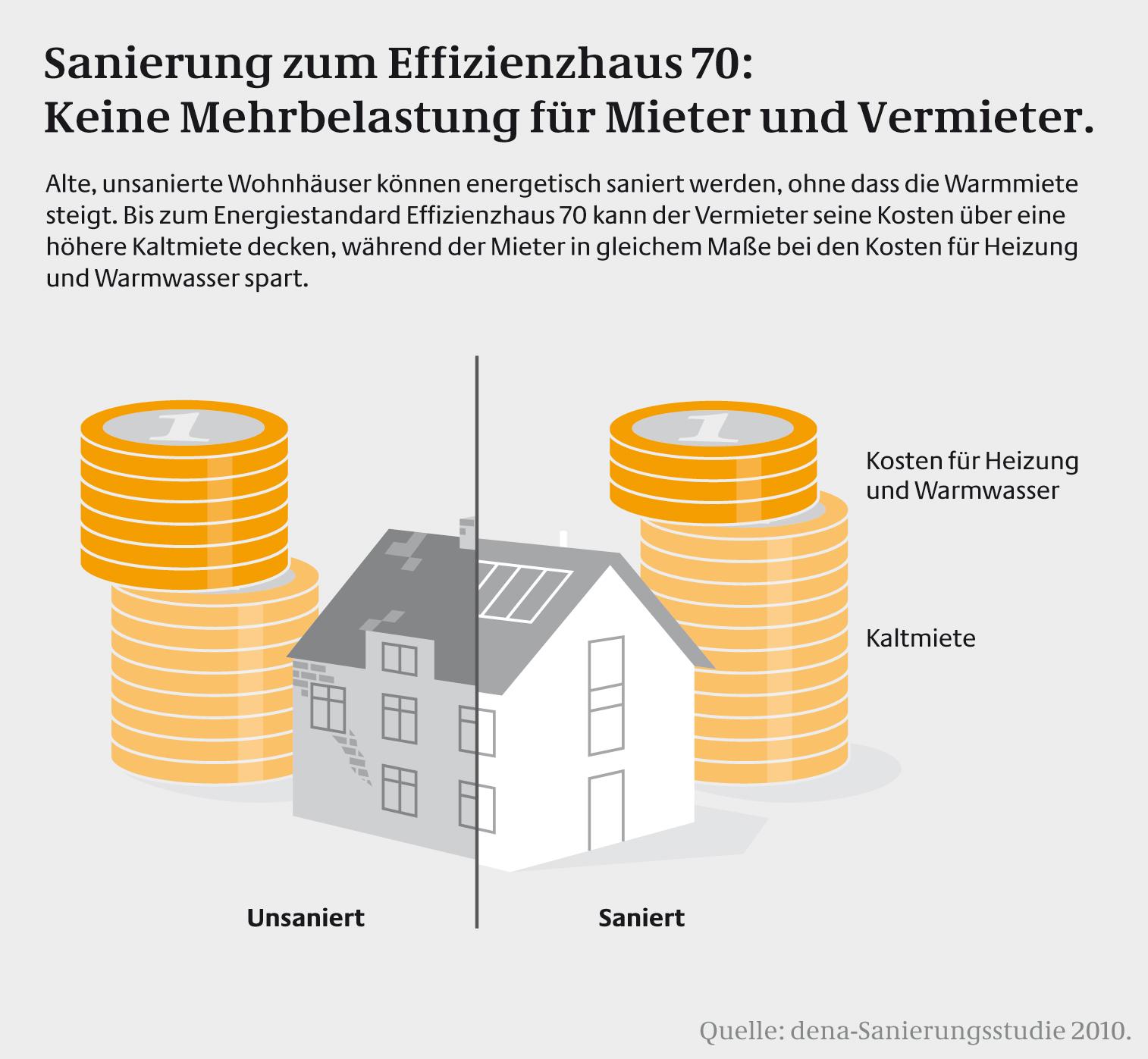 Infografik Miete Sanierung EH70