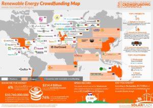 Mit Crowdfunding werden weltweit Projekte für erneuerbare Energien finanziert