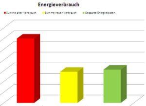 Effektiv Strom und Wärme sparen
