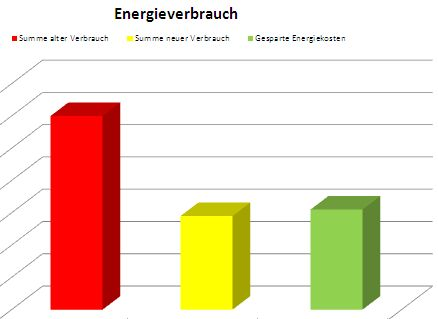 Energie-Wendezeit