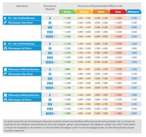 Erster Stromspiegel bietet Vergleichswerte für unterschiedliche Haushaltstypen