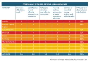 Übereinstimmung mit Art. 4 der EU-Energieeffizienz-Richtlinie