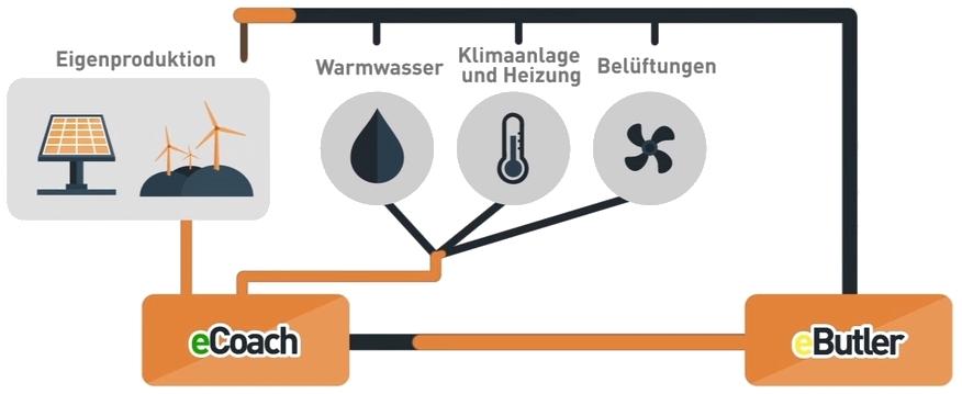 Energieverbrauch im Haus optimieren mit einer Smart Energy Plattform
