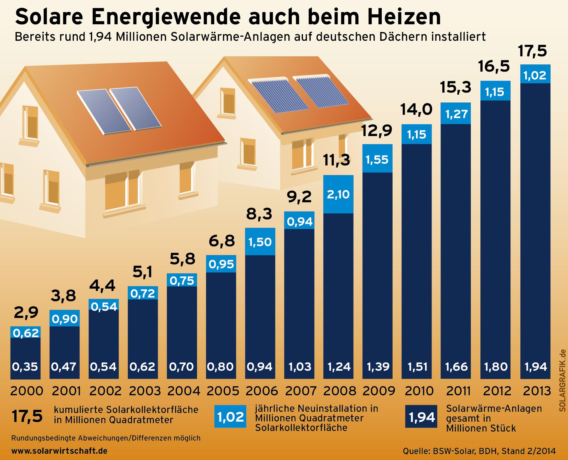 Solare Wärmewende