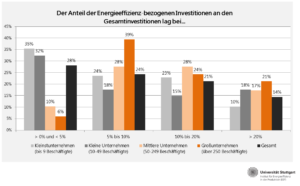 Investitionen in Energieeffizienz