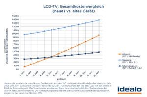 Kostevergleich LCD-TV Grafik idealo