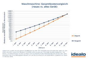 Waschmaschinen Kostenvergleich mit Grafik von idealo