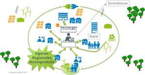 Serie Smart Country: Profitable Abnehmerstruktur für Anlagen und Netze